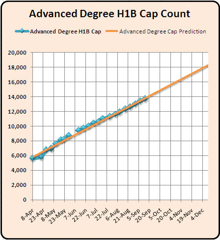Advanced Degree H1B 2011 Cap Count and Predictions September 13th 2010