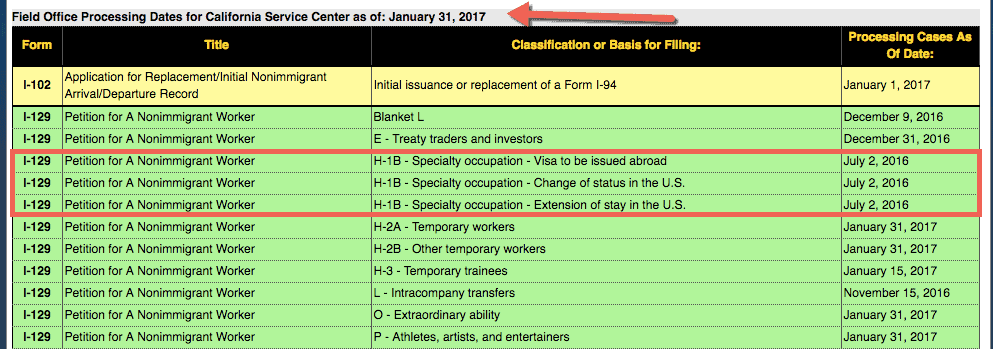 H1B Processing times at California Service Center