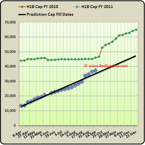 September 13th   2010  H1B visa 2011 Cap Count Regular quota and Predictions