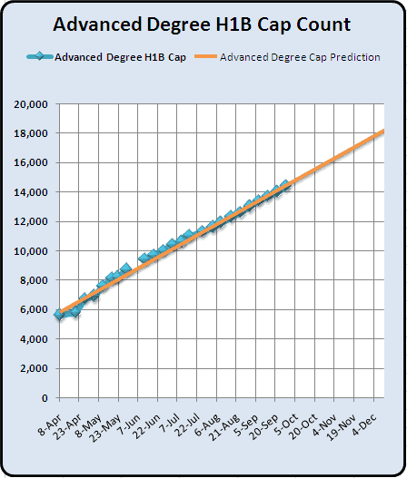 September 28st Advanced Degree H1B 2011 Cap Count increase 2010