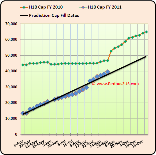 September 28th 2010 H1B visa 2011 Cap Count Regular quota Increase