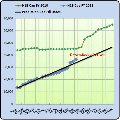 September 7th 2010 H1B visa 2011 Cap Count Regular quota and Predictions