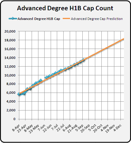 September 7th Advanced Degree H1B 2011 Cap Count and Predictions 2010