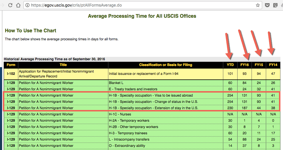 USCIS Average Processing TImes for H1B Visa Across Centers