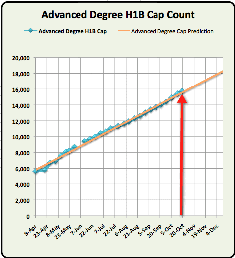 Advanced Degree H1B Cap Count October 19th update