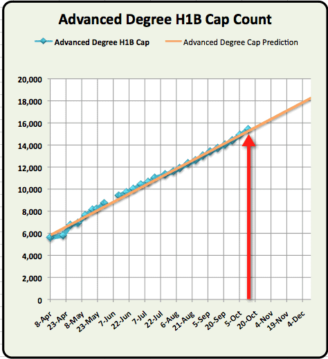 Advanced Degree H1B Cap count Update October 14th 2011