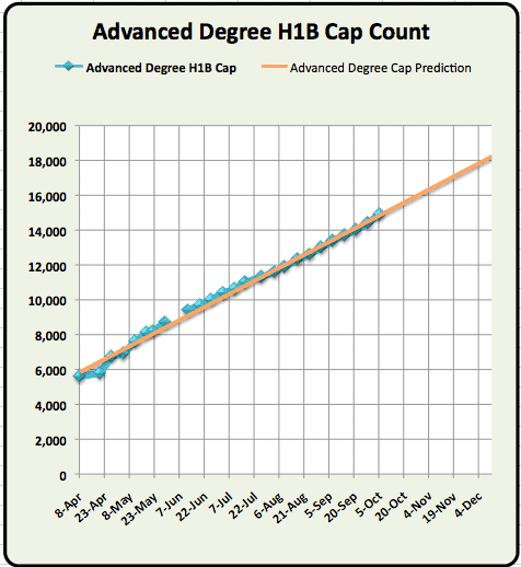 Advanced Degree H1B Visa 2011 Cap Count October 2010