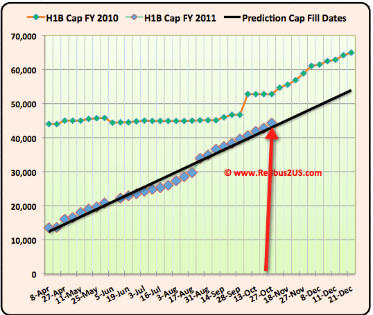 H1B visa 2011 Oct 27th cap count updates