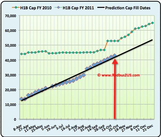 H1B visa 2011 October 19 cap Count update
