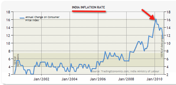 Inflation in India Historical Data