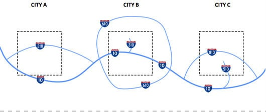 Interstate Highways System in USA