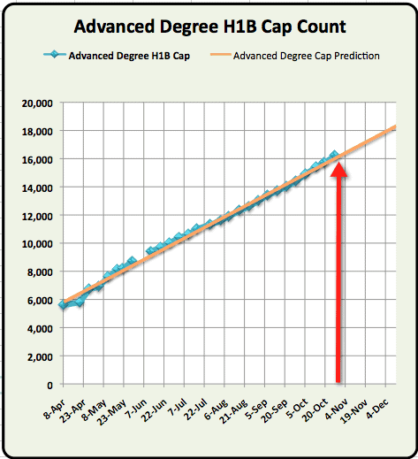 Oct 27th Advanced Degree H1B cap count