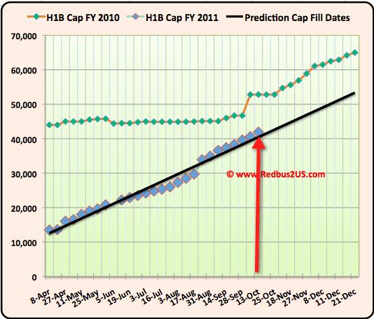 October 14 H1B visa Cap count updates 2011 Regular