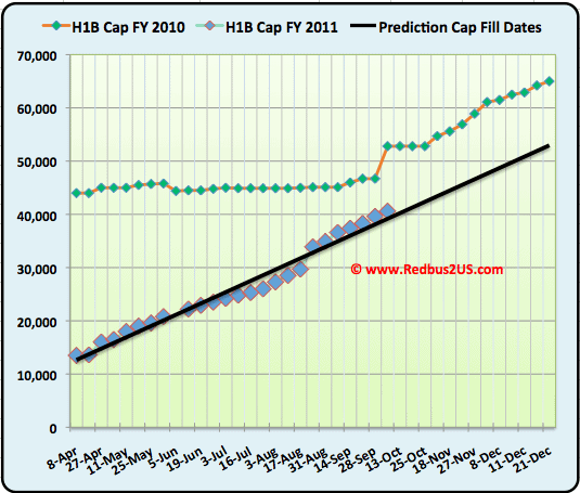 October H1B visa 2011 Cap count update
