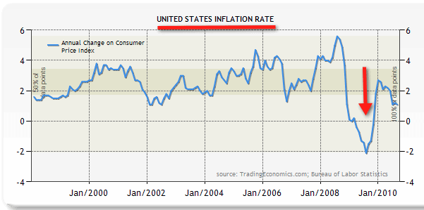 United States Inflation Rate History