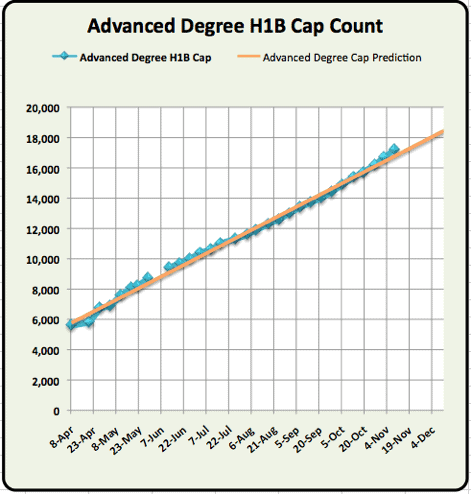 Advanced Degree H1B Cap count update November 2010