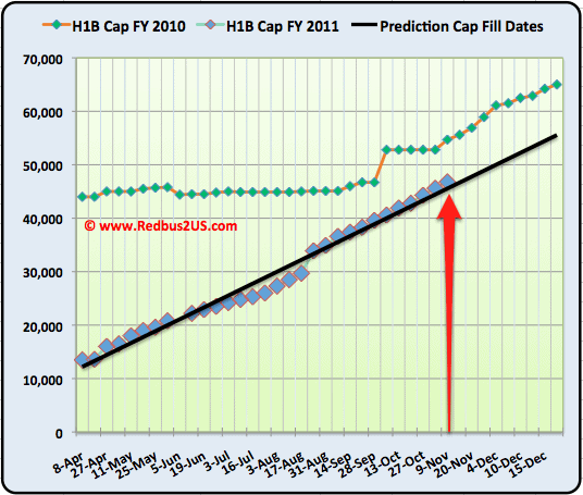 H1B Visa 2011 Cap count November 9th 2010