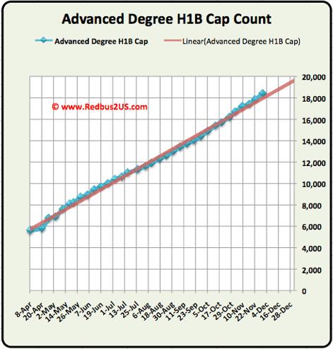 Advanced Degree Cap H1B visa November 30 December Update