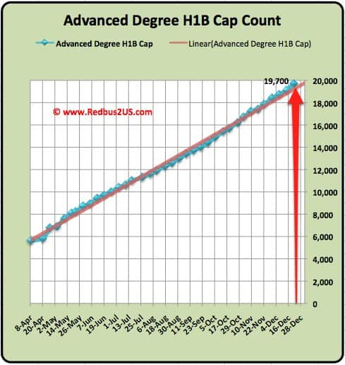 Advanced Degree H1B cap count 2011 December 21st update-1