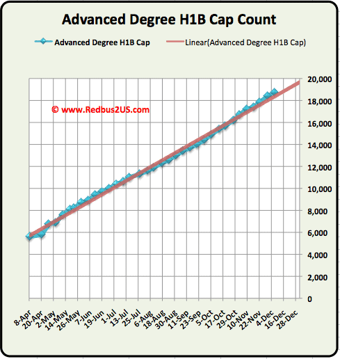 Advanced Degree MS H1B Cap count 2011 December 2010