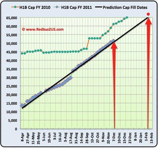H1B Cap Count update December 7th 2010