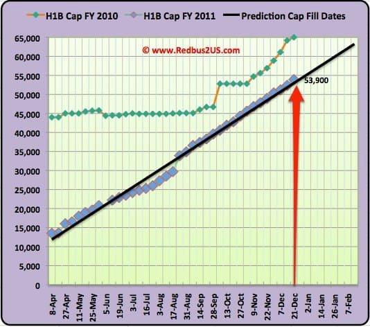 H1B visa 2011 Cap count December 21st 2010