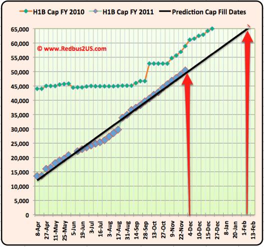 H1B visa 2011 November 30 December Update Cap count