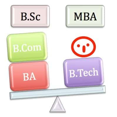 15 year education MBA in USA B Com BA 3 year bachelors India