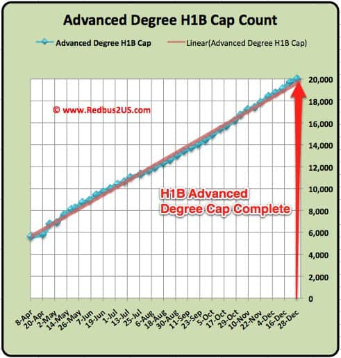 H1B Advanced Degree Cap 2011 Full update January 2012