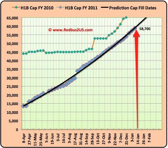 H1B visa 2011 January 10th  Update