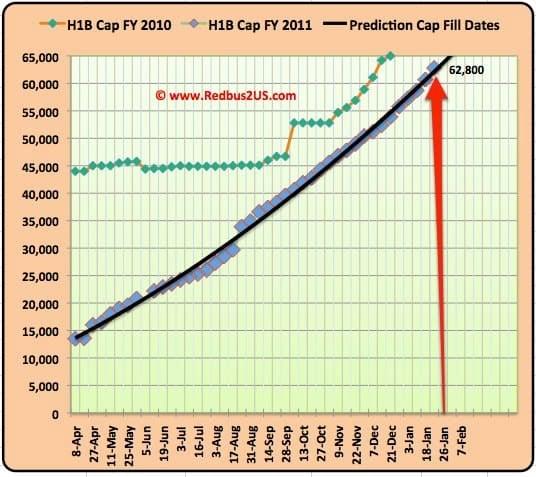 H1B visa 2011 January 24 cap count update