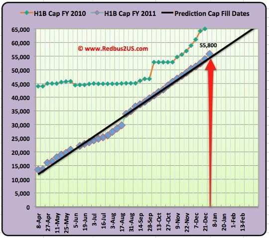 H1B visa 2011 Regular quota January 2012 update