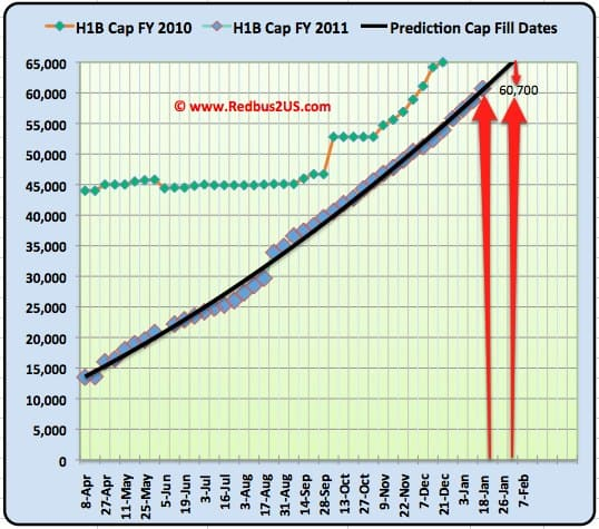 H1B visa 2011 cap count update January 18th