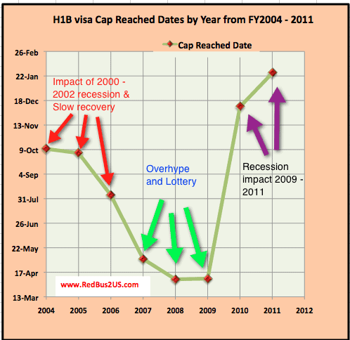 H1B visa 2012 cap reach dates Statistics Prediction