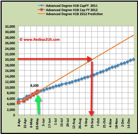Advanced Degree H1B visa 2012 May 23-2011 Cap count update