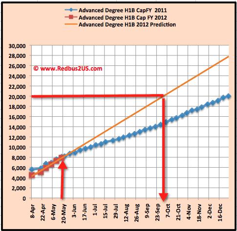 H1B visa 2012 Advanced degree cap count May 18-2011