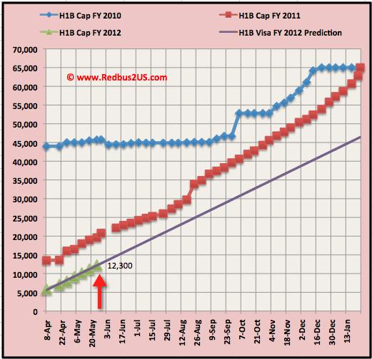 H1B visa 2012 May 23 regular quota cap count update