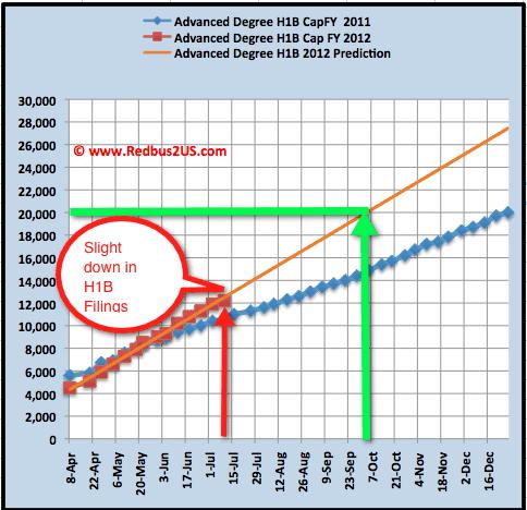 Jul 12 H1B visa 2012 Advanced Degree cap count update