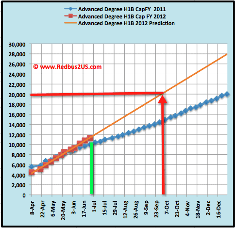 June 28 - 2011 -Advanced Degree H1B visa 2012 cap count