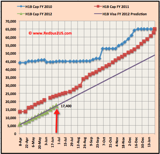 June 28 H1B visa 2012 cap count update