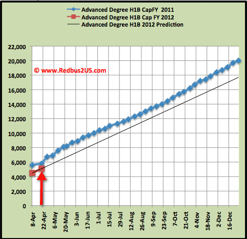 Advanced Degree H1B visa April 18 Cap Count update
