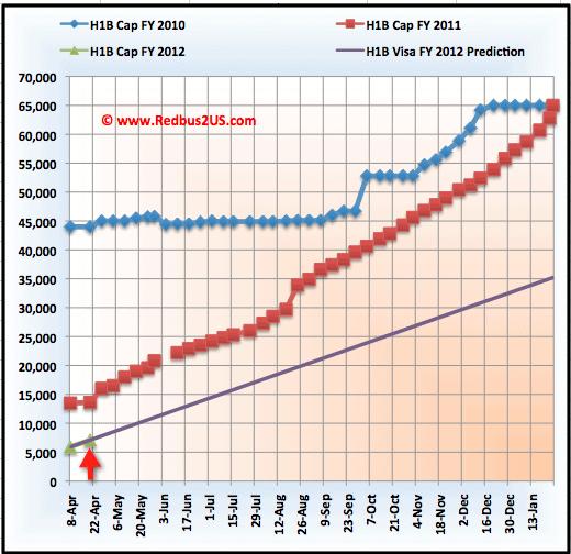 April 18 cap Count Graph Regular Quota H1B visa 2012