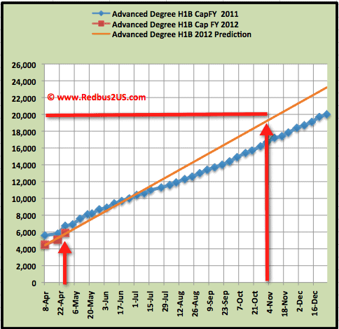 April 27-2012 MS H1B cap count update
