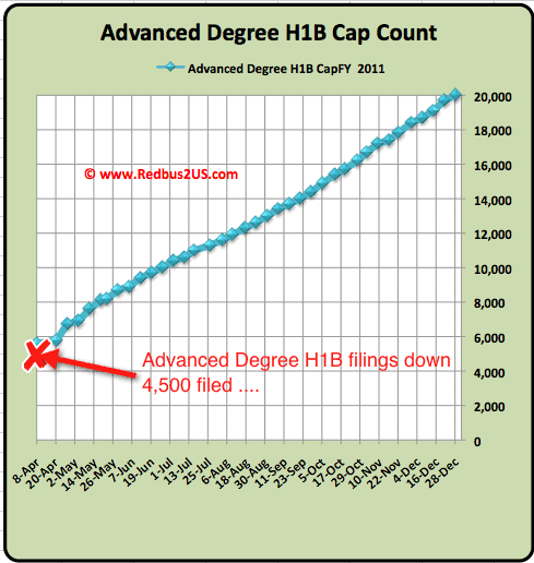 H1B visa 2012 Advanced Degree Cap count April 8 update