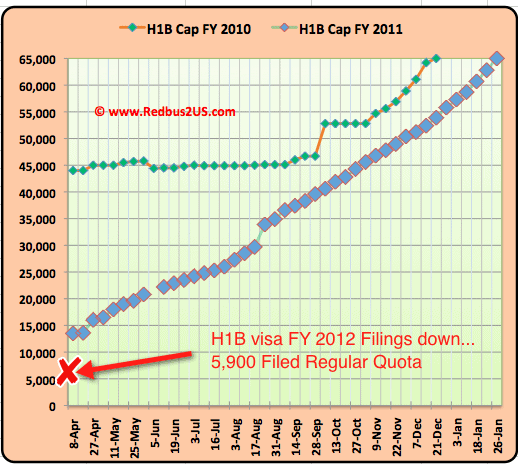 H1B visa 2012 Regular quota Cap count April 8 Update