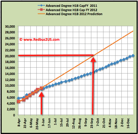 Advanced Degree H1B 2012 quota cap count May