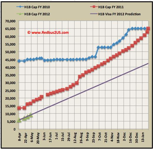 H1B visa 2012 Cap count update May 2 Regular quota