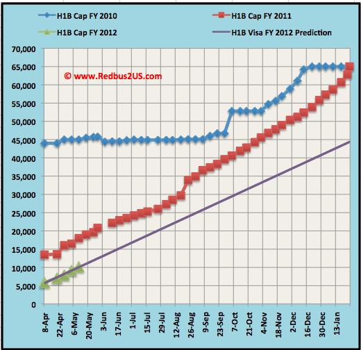 H1B visa 2012 Cap count update - Regular Quota May 11-2011