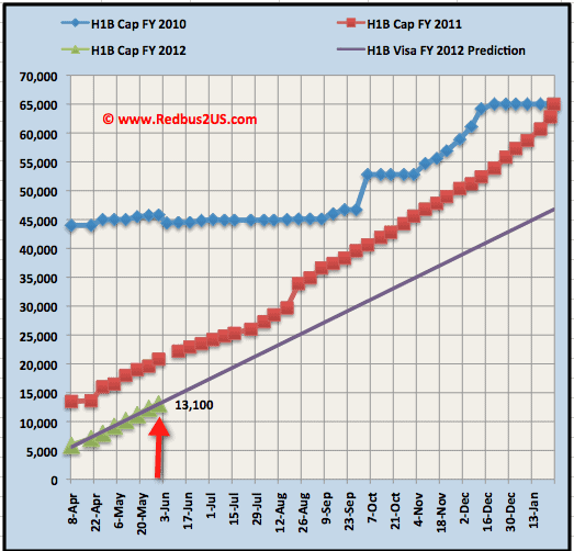 May 31st H1B visa 2012 regular quota cap count update
