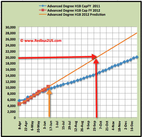 Advanced Degree H1B visa 2012 cap count June 14-2011 update